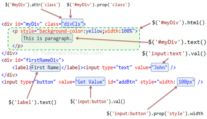 Manipulate html attributes using jquery codetickle - Div tag properties ...