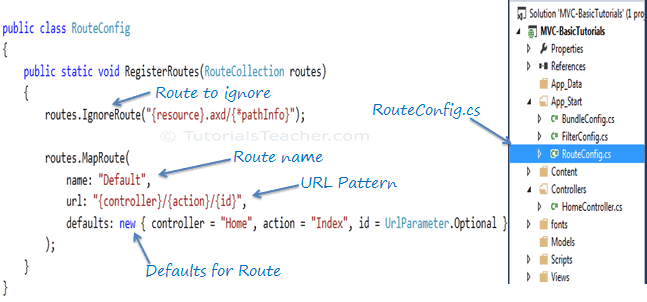Configure Route in MVC