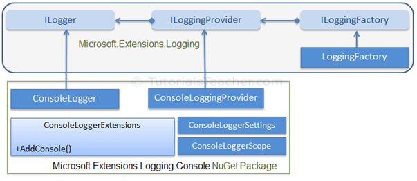 Logging in ASP.NET Core