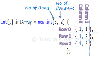 Multi-dimensional Array in C#