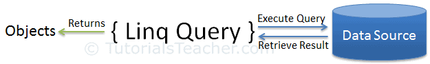 LINQ Query